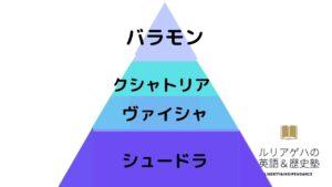 ヴァルナ制のピラミッド構造