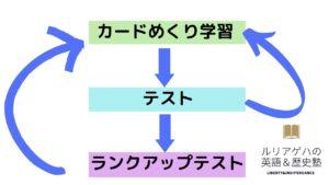 mikanの学習の流れ